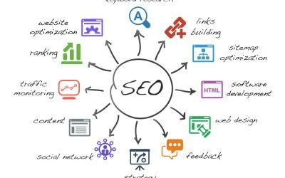 SEO Tips To Improve Your Website Ranking